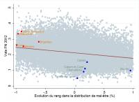 Variation de bien-être et vote FN en 2012