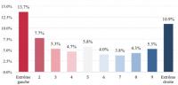Figure 1 Pourcentage d'individus se déclarant très insatisfaits de leur vie par orientation politique en France (1973-2016) Source: Eurobaromètres. Lecture: entre les périodes 2005-2009 et 2010-2016, les individus se déclarant au centre du spectre politique (5 sur une échelle de 1 à 10) ont été de 1,8 points de pourcentage plus nombreux.