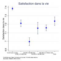 Figure3: Satisfaction de vie par type d'aire urbaine