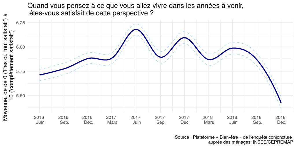 Le Bien-être des Français – Décembre 2018