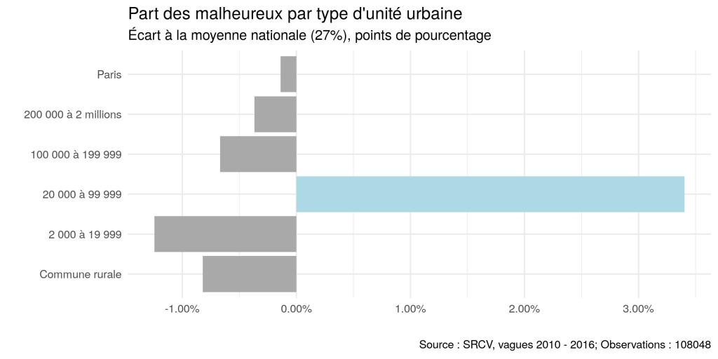 Lecture : En moyenne, les répondants sont 27% à se déclarer malheureux selon notre définition. Dans les villes moyennes, ils sont presque 3,5 points de pourcentage plus nombreux (30,5%).