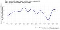 Note de l'Observatoire du Bien-être n°2019-06: Le Bien-être des Français – Juin 2019: La stabilisation se confirme