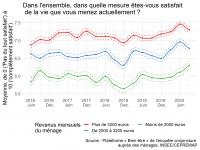 Note de l'Observatoire du Bien-être n°2020-08: Le Bien-être des Français – Septembre 2020